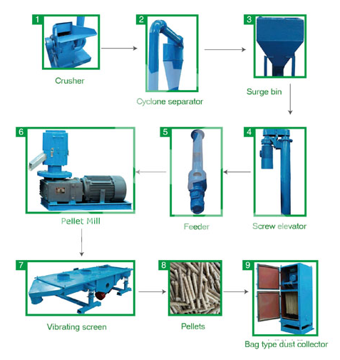 moveable biomass pellet mill plant equipment